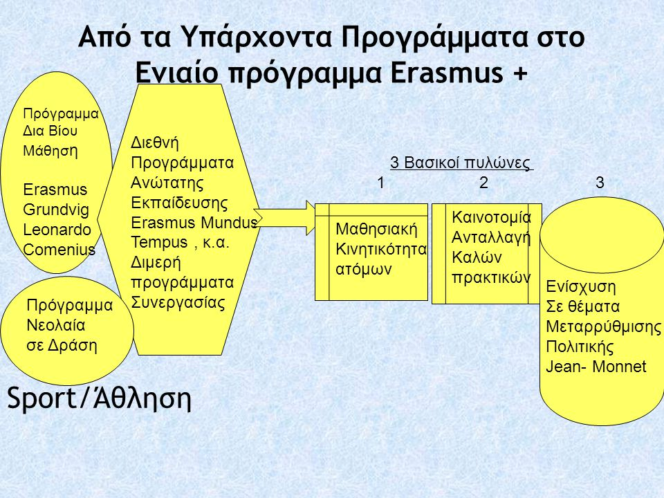 Από τα Υπάρχοντα Προγράμματα στο Ενιαίο πρόγραμμα Erasmus +