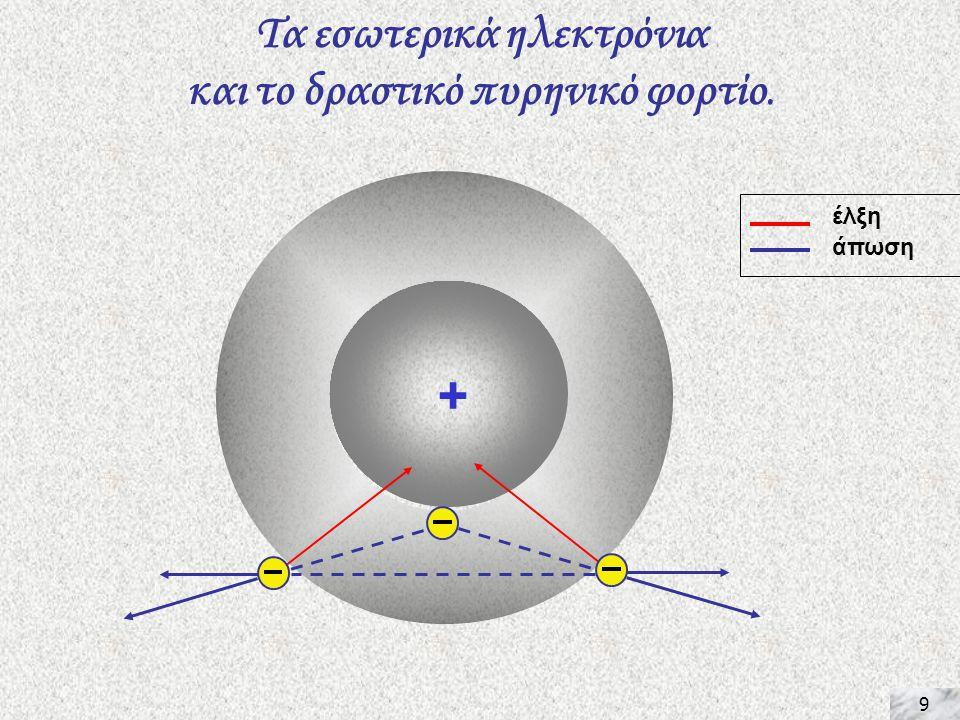Τα εσωτερικά ηλεκτρόνια και το δραστικό πυρηνικό φορτίο.