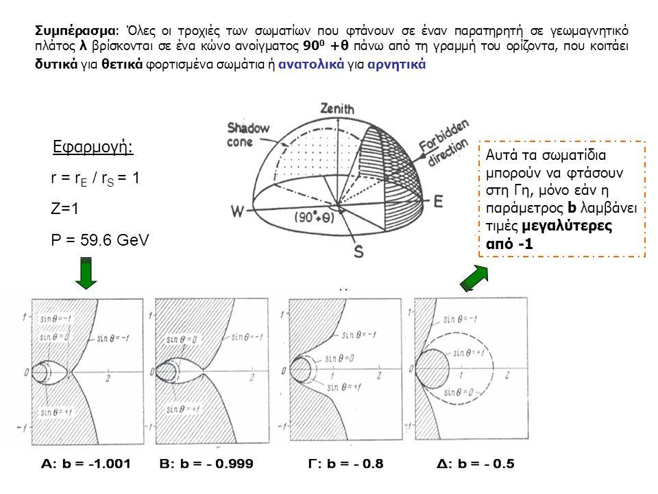 Εφαρμογή: r = rE / rS = 1 Z=1 Ρ = 59.6 GeV