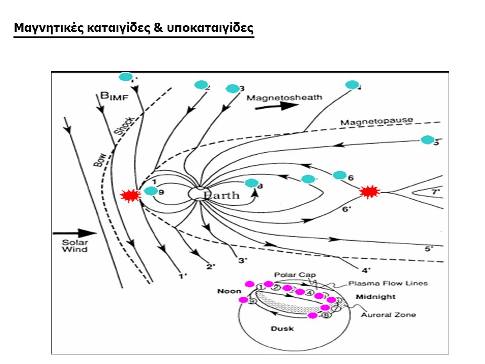 Μαγνητικές καταιγίδες & υποκαταιγίδες