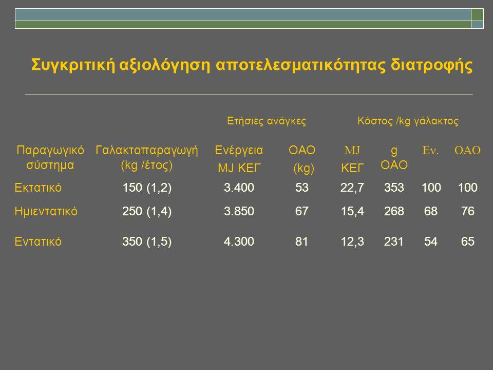 Συγκριτική αξιολόγηση αποτελεσματικότητας διατροφής