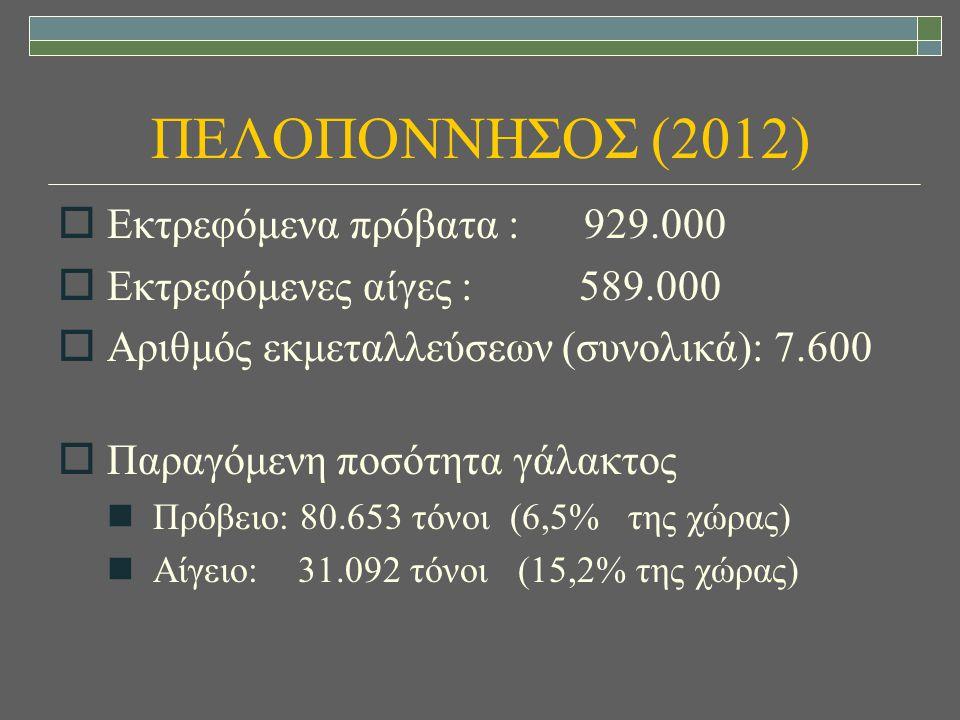 ΠΕΛΟΠΟΝΝΗΣΟΣ (2012) Εκτρεφόμενα πρόβατα : 929.000