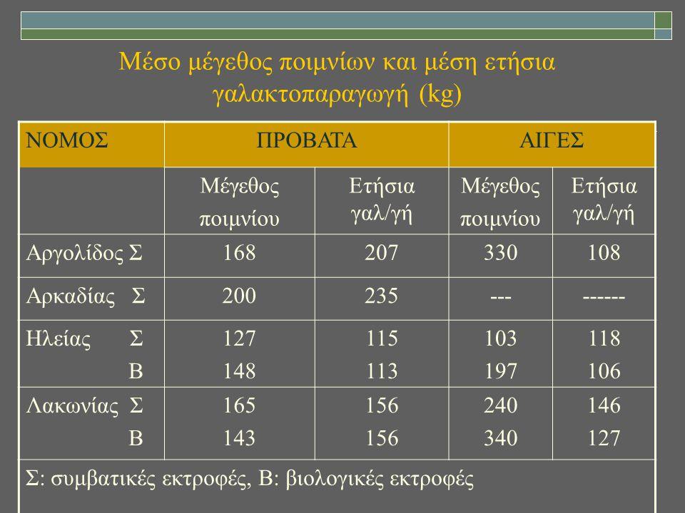 Μέσο μέγεθος ποιμνίων και μέση ετήσια γαλακτοπαραγωγή (kg)