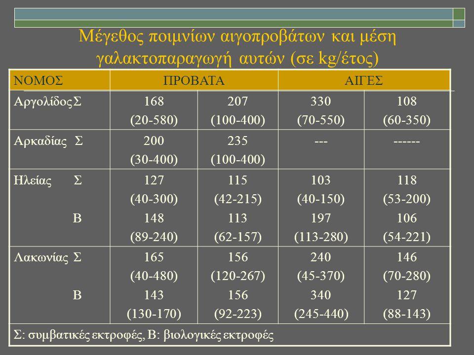 Μέγεθος ποιμνίων αιγοπροβάτων και μέση γαλακτοπαραγωγή αυτών (σε kg/έτος)