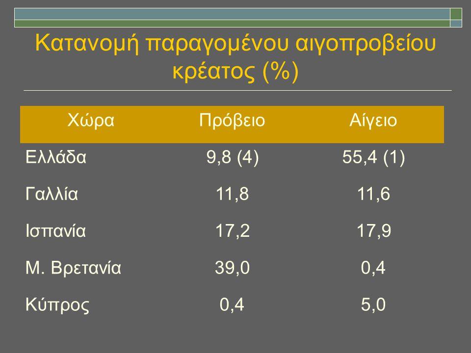 Κατανομή παραγομένου αιγοπροβείου κρέατος (%)