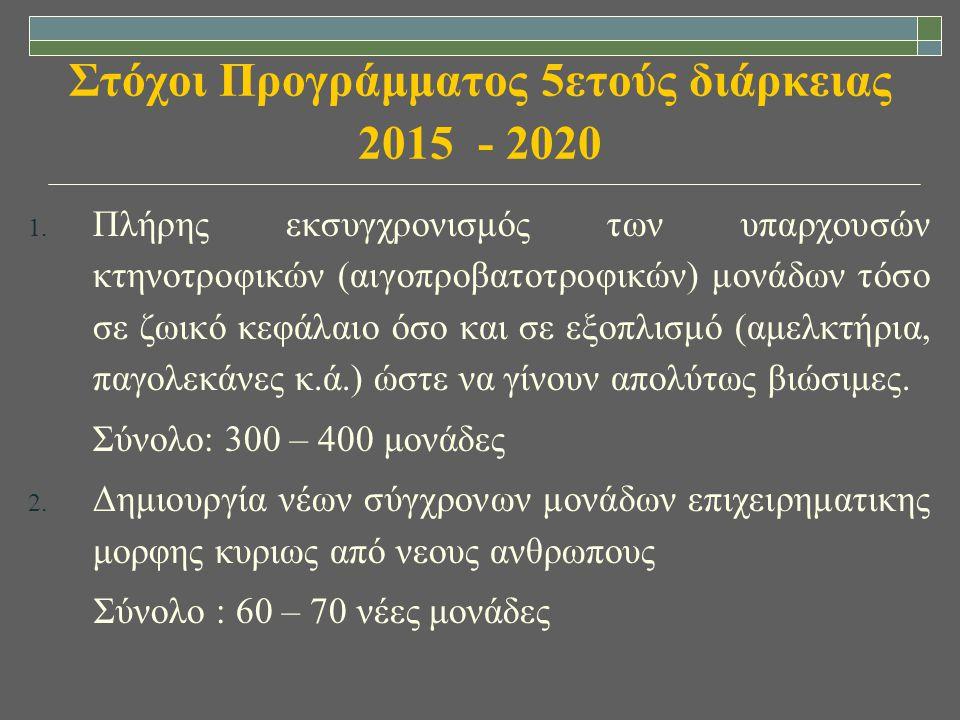 Στόχοι Προγράμματος 5ετούς διάρκειας 2015 - 2020