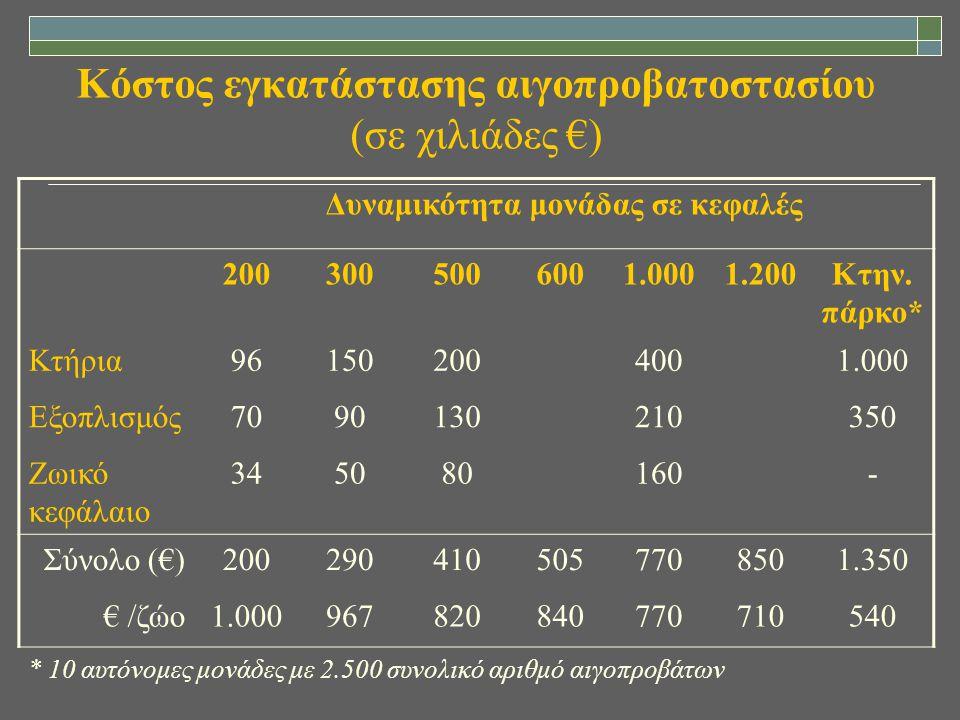 Κόστος εγκατάστασης αιγοπροβατοστασίου (σε χιλιάδες €)