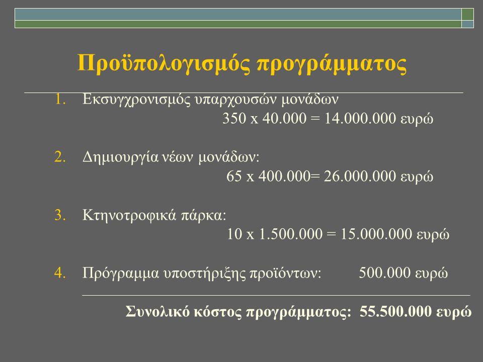 Προϋπολογισμός προγράμματος