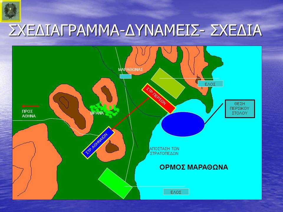 ΣΧΕΔΙΑΓΡΑΜΜΑ-ΔΥΝΑΜΕΙΣ- ΣΧΕΔΙΑ