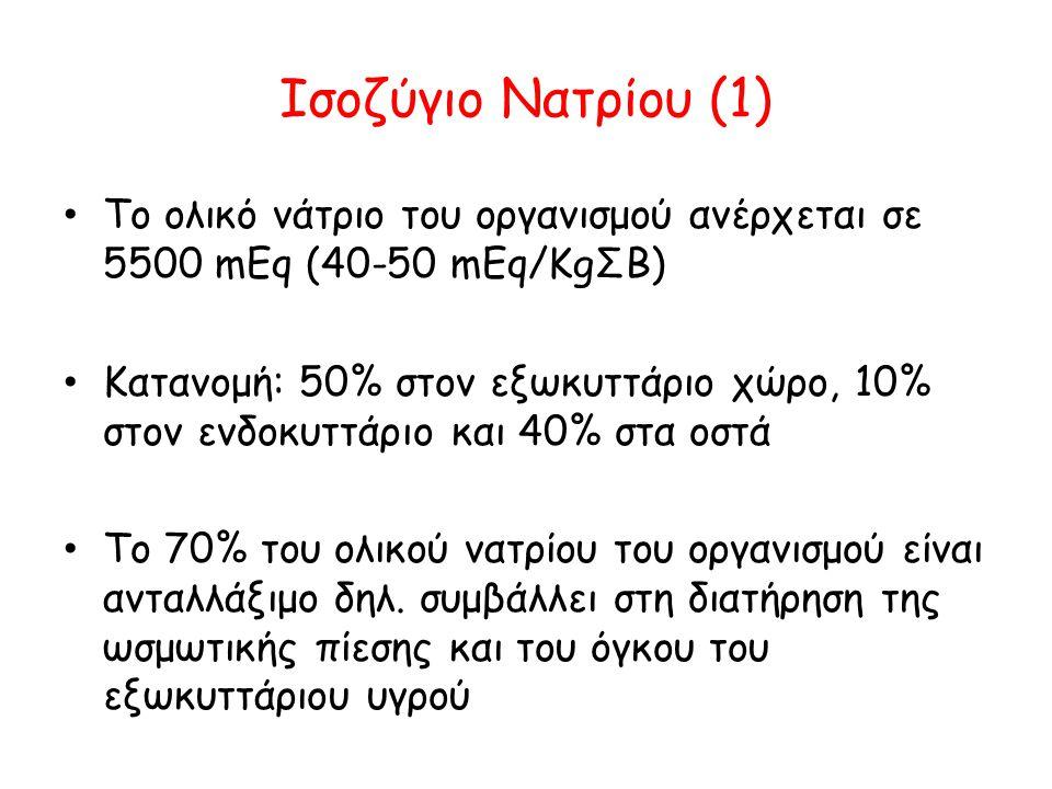 Ισοζύγιο Νατρίου (1) Το ολικό νάτριο του οργανισμού ανέρχεται σε 5500 mEq (40-50 mEq/KgΣΒ)