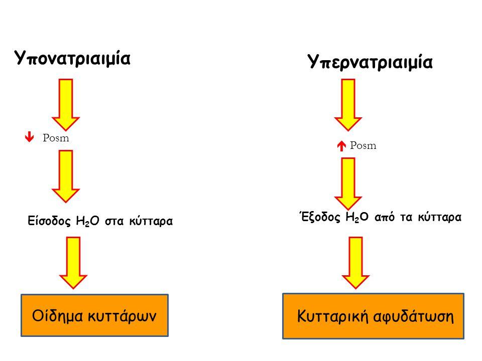 Υπονατριαιμία Υπερνατριαιμία Oίδημα κυττάρων  Posm  Posm