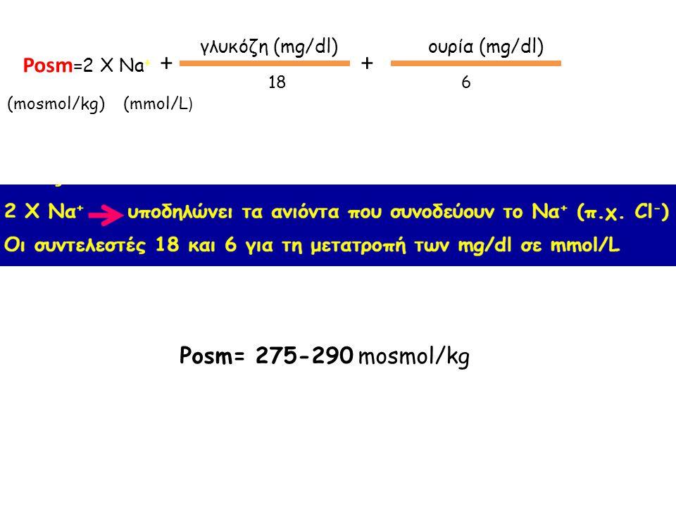 + + Posm=2 X Na+ Posm= 275-290 mosmol/kg γλυκόζη (mg/dl) ουρία (mg/dl)
