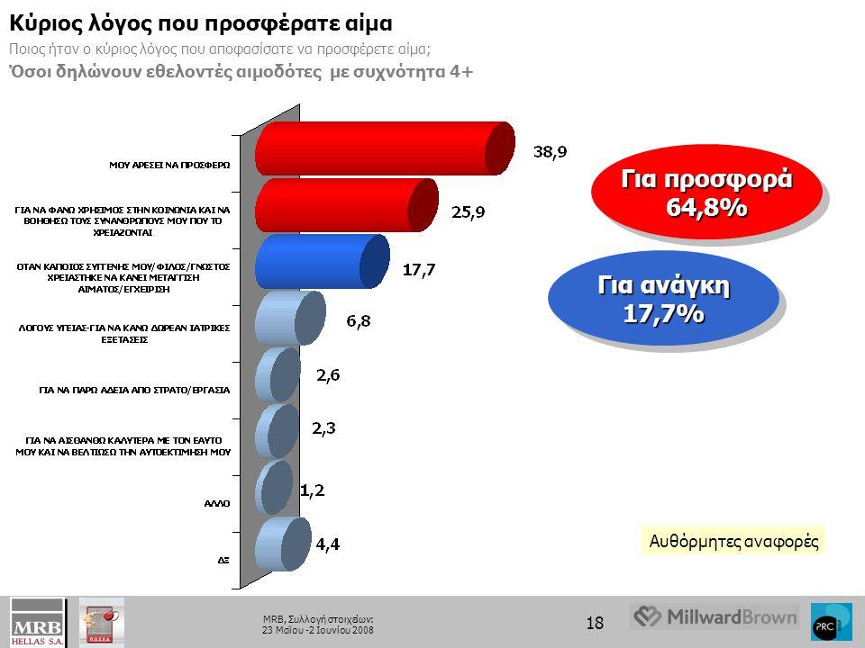 Για προσφορά 64,8% Για ανάγκη 17,7%