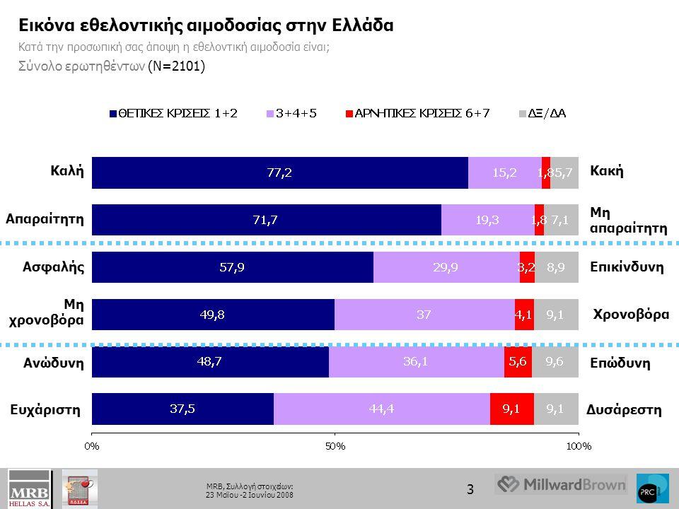 Εικόνα εθελοντικής αιμοδοσίας στην Ελλάδα