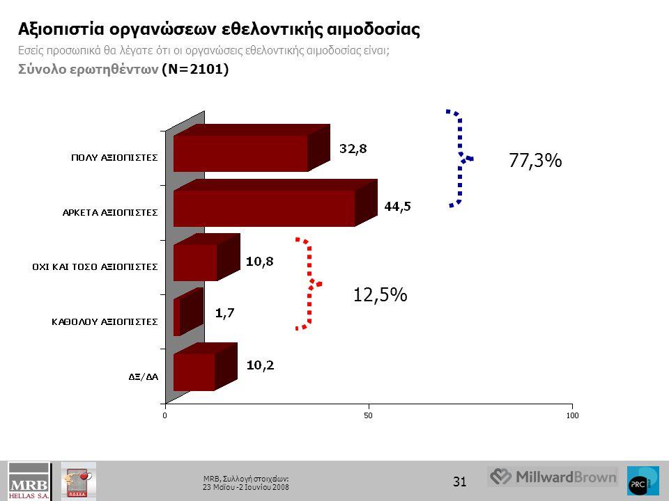 77,3% 12,5% Αξιοπιστία οργανώσεων εθελοντικής αιμοδοσίας