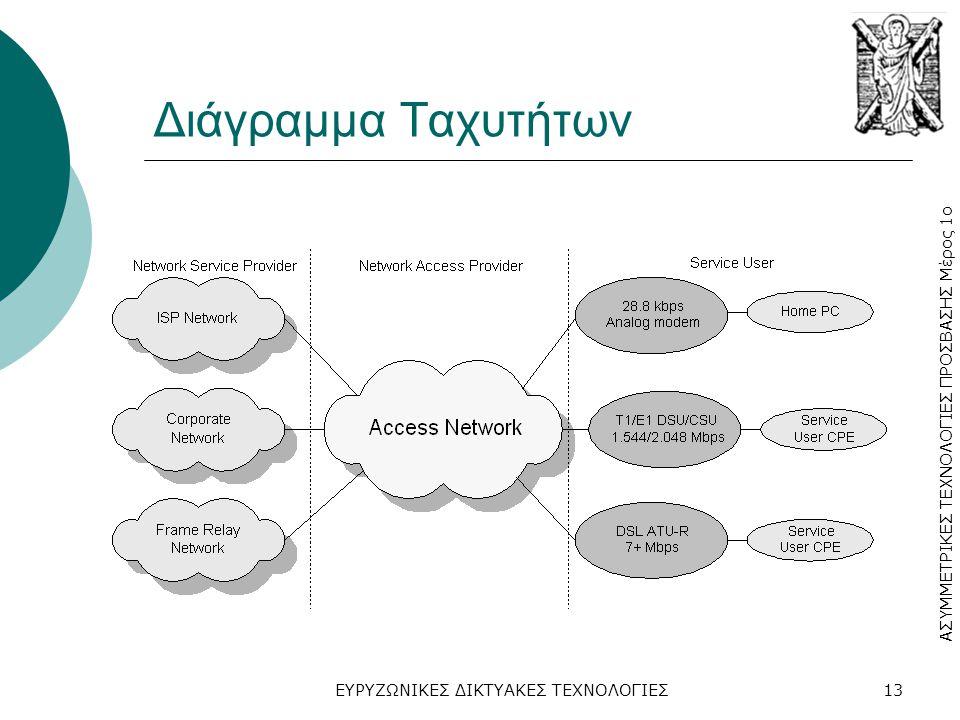 Διάγραμμα Ταχυτήτων ΕΥΡΥΖΩΝΙΚΕΣ ΔΙΚΤΥΑΚΕΣ ΤΕΧΝΟΛΟΓΙΕΣ