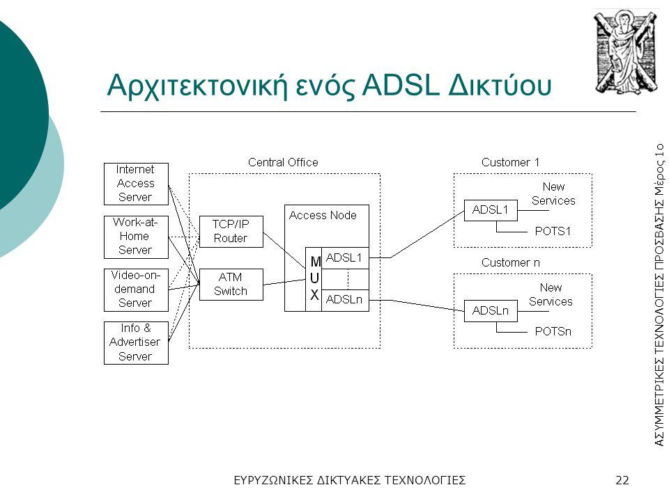Αρχιτεκτονική ενός ADSL Δικτύου