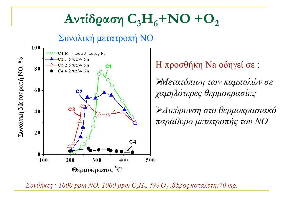 Αντίδραση C3H6+ΝΟ +Ο2 Συνολική μετατροπή ΝΟ Η προσθήκη Na οδηγεί σε :