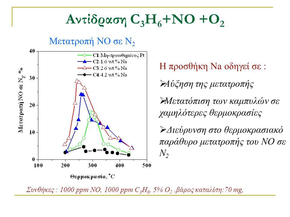 Αντίδραση C3H6+ΝΟ +Ο2 Η προσθήκη Na οδηγεί σε : Αύξηση της μετατροπής