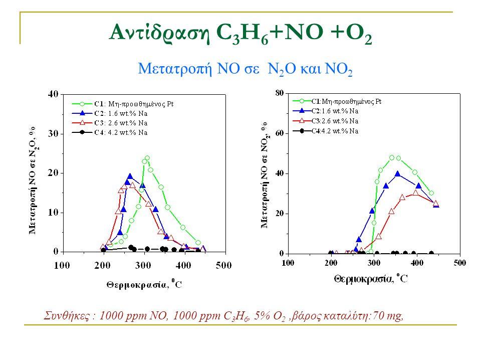 Αντίδραση C3H6+ΝΟ +Ο2 Μετατροπή NO σε Ν2Ο και ΝΟ2
