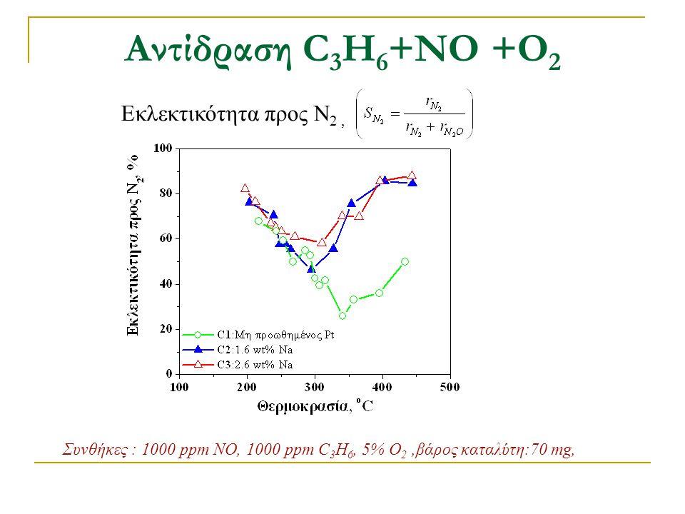 Αντίδραση C3H6+ΝΟ +Ο2 Εκλεκτικότητα προς Ν2 ,