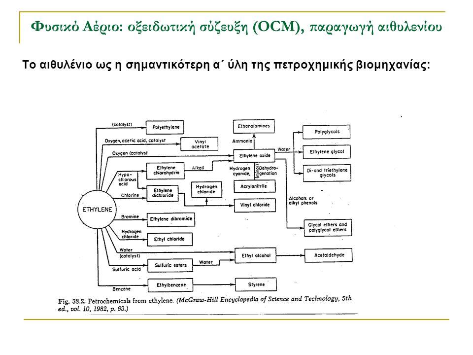 Φυσικό Αέριο: οξειδωτική σύζευξη (OCM), παραγωγή αιθυλενίου