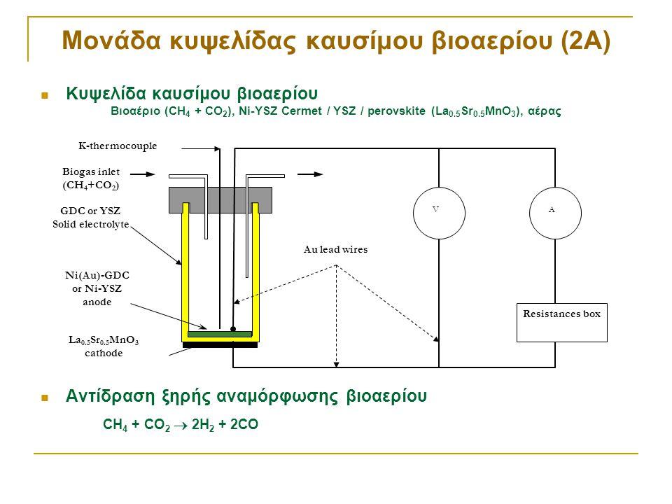 Μονάδα κυψελίδας καυσίμου βιοαερίου (2Α)