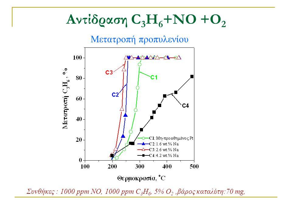 Αντίδραση C3H6+ΝΟ +Ο2 Μετατροπή προπυλενίου