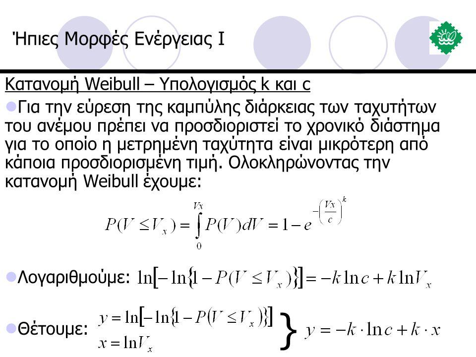} Ήπιες Μορφές Ενέργειας I Κατανομή Weibull – Υπολογισμός k και c