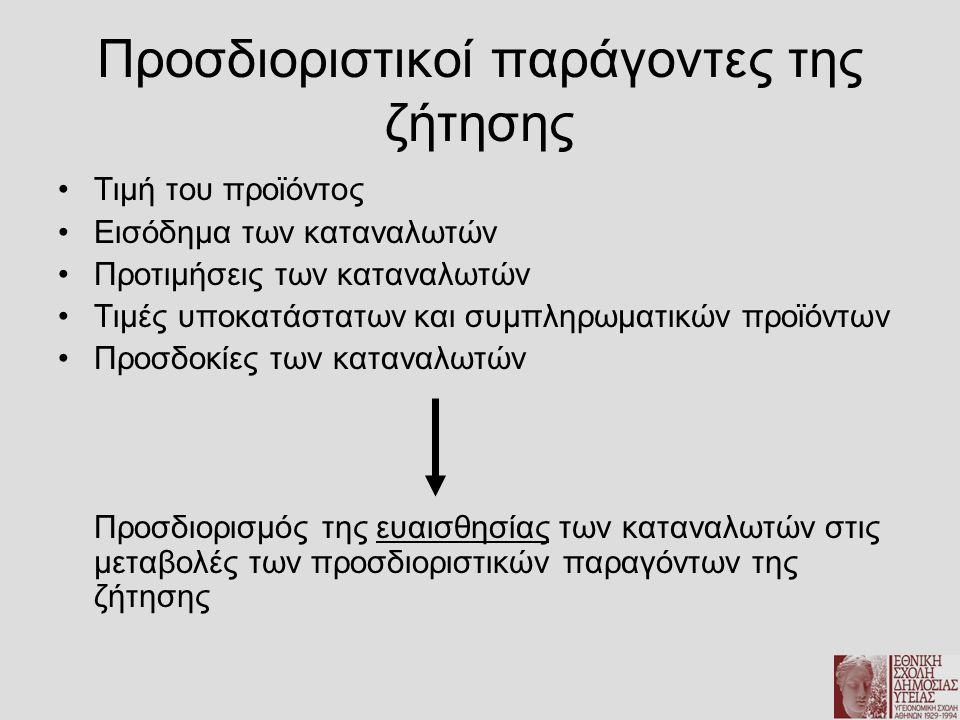 Προσδιοριστικοί παράγοντες της ζήτησης