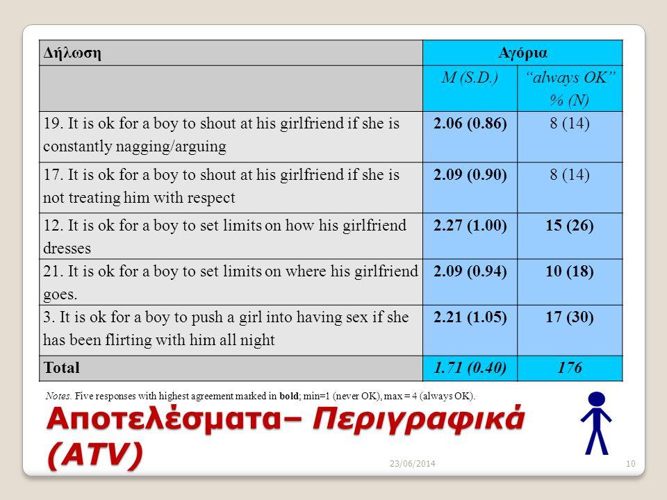 Αποτελέσματα– Περιγραφικά (ATV)