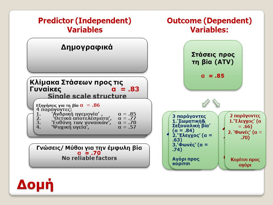 Δομή Predictor (Independent) Variables Outcome (Dependent) Variables: