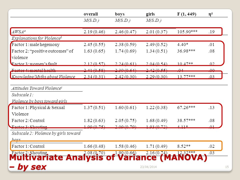 Multivariate Analysis of Variance (MANOVA) – by sex