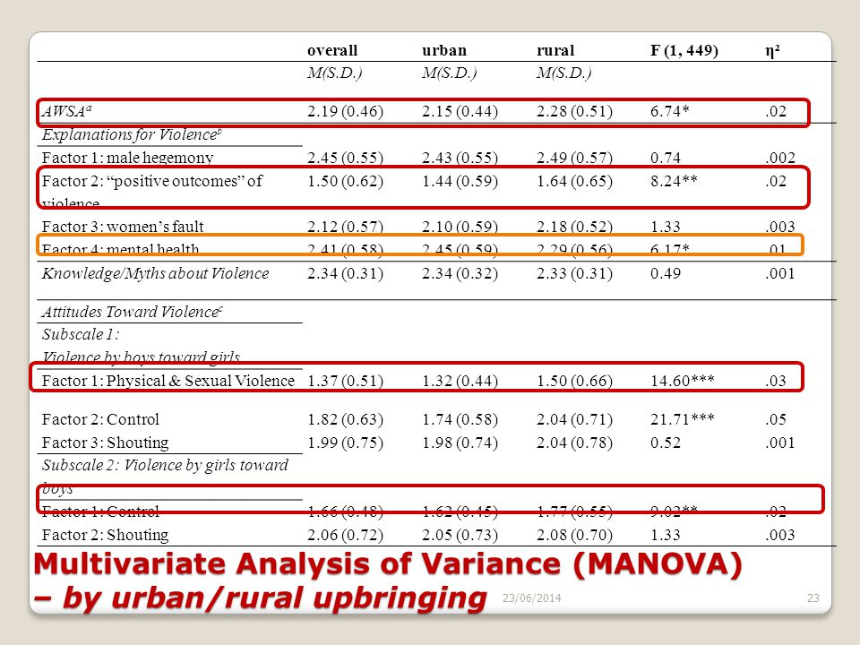 Multivariate Analysis of Variance (MANOVA) – by urban/rural upbringing