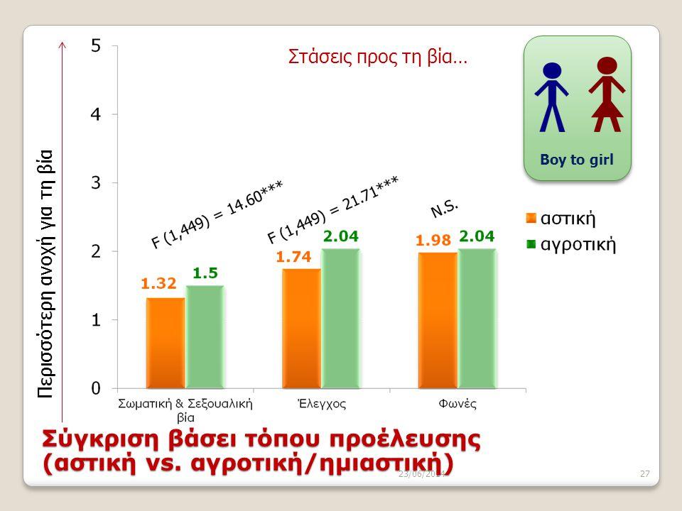 Σύγκριση βάσει τόπου προέλευσης (αστική vs. αγροτική/ημιαστική)