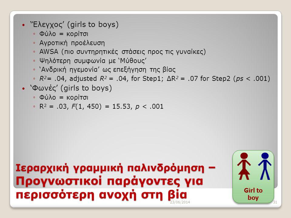 'Έλεγχος' (girls to boys)