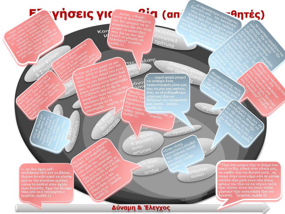Εξηγήσεις για τη βία (από τους μαθητές)