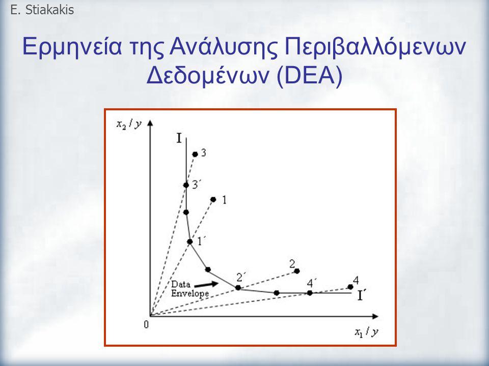 Ερμηνεία της Ανάλυσης Περιβαλλόμενων Δεδομένων (DEA)