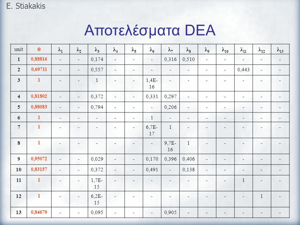 Αποτελέσματα DEA E. Stiakakis θ λ1 λ2 λ3 λ4 λ5 λ6 λ7 λ8 λ9 λ10 λ11 λ12