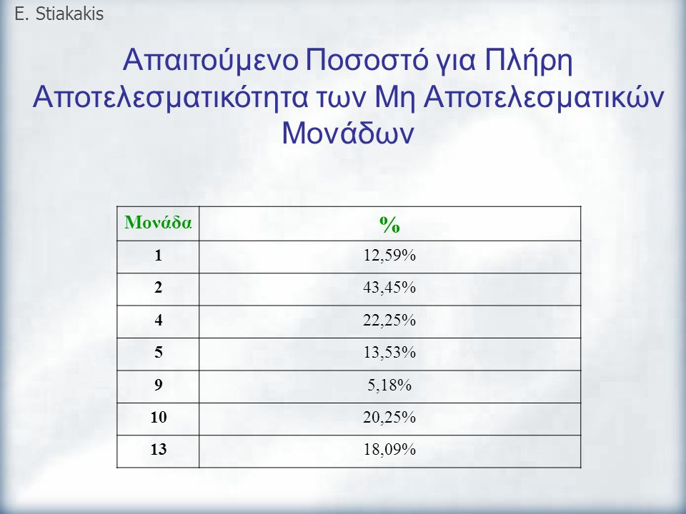 E. Stiakakis Απαιτούμενο Ποσοστό για Πλήρη Αποτελεσματικότητα των Μη Αποτελεσματικών Μονάδων. Μονάδα.
