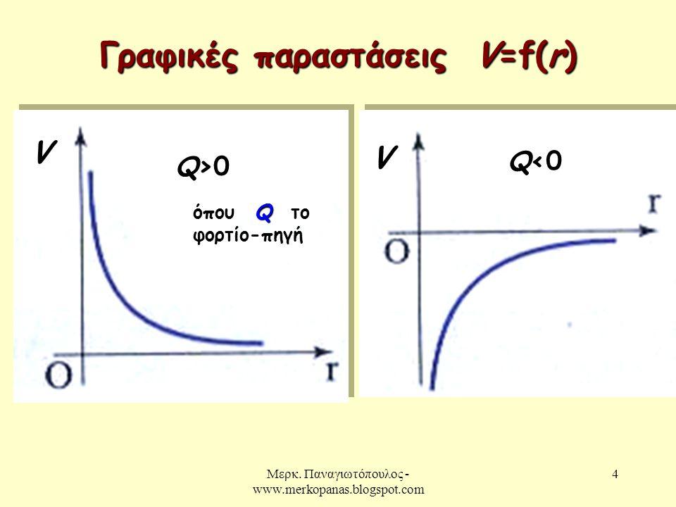 Γραφικές παραστάσεις V=f(r)