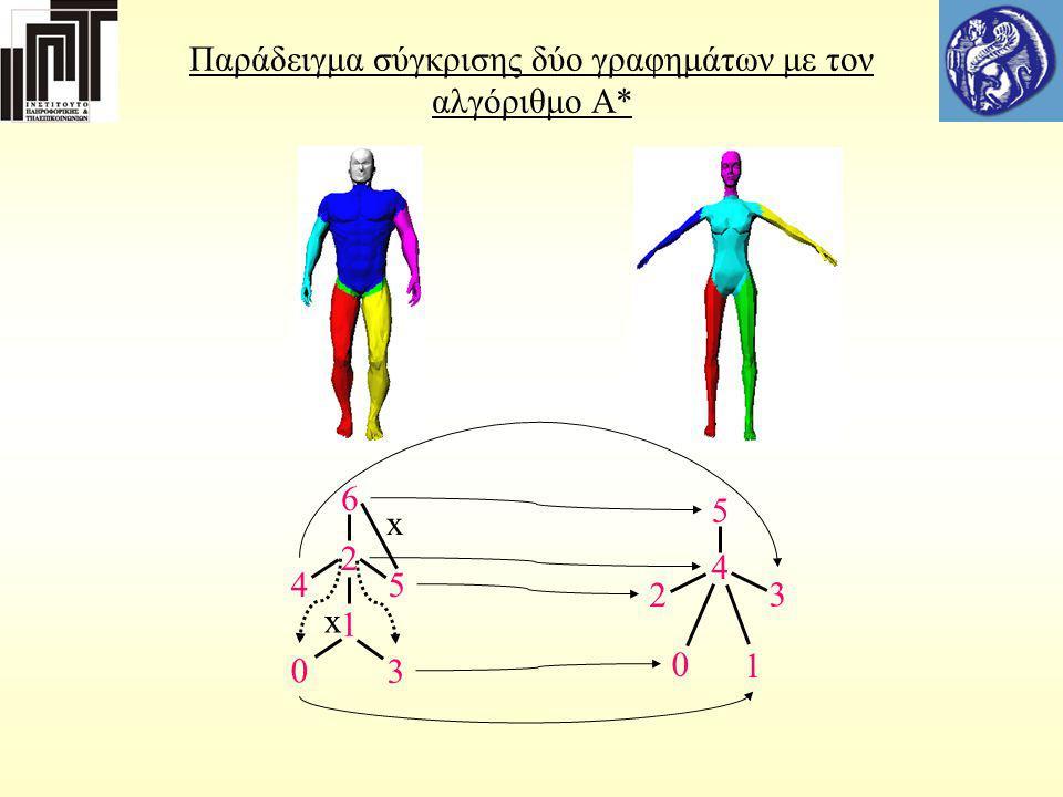 Παράδειγμα σύγκρισης δύο γραφημάτων με τον αλγόριθμο Α*