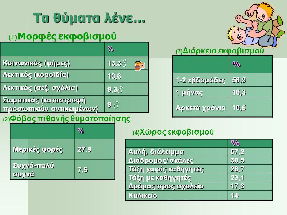 Τα θύματα λένε… % % Κοινωνικός (φήμες) 13,3♂ Λεκτικός (κοροϊδία) 10,6