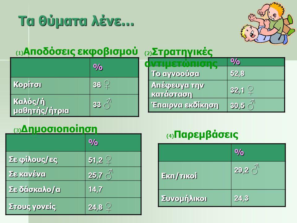 Τα θύματα λένε… % % % % Κορίτσι 36 ♀ Καλός/ή μαθητής/ήτρια 33 ♂