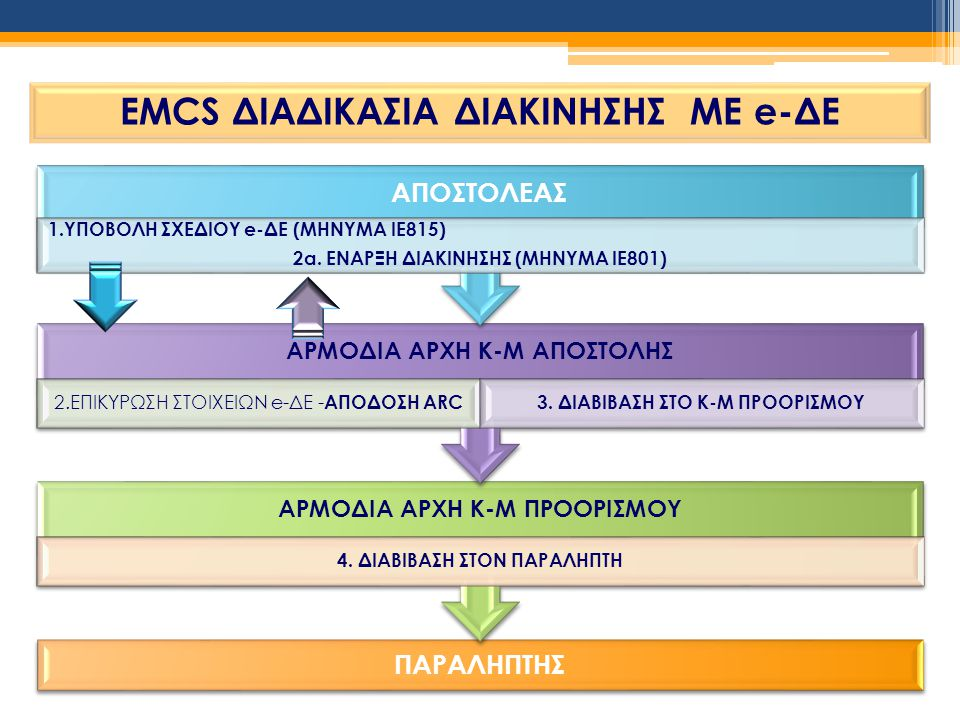 EMCS ΔΙΑΔΙΚΑΣΙΑ ΔΙΑΚΙΝΗΣΗΣ ΜΕ e-ΔΕ