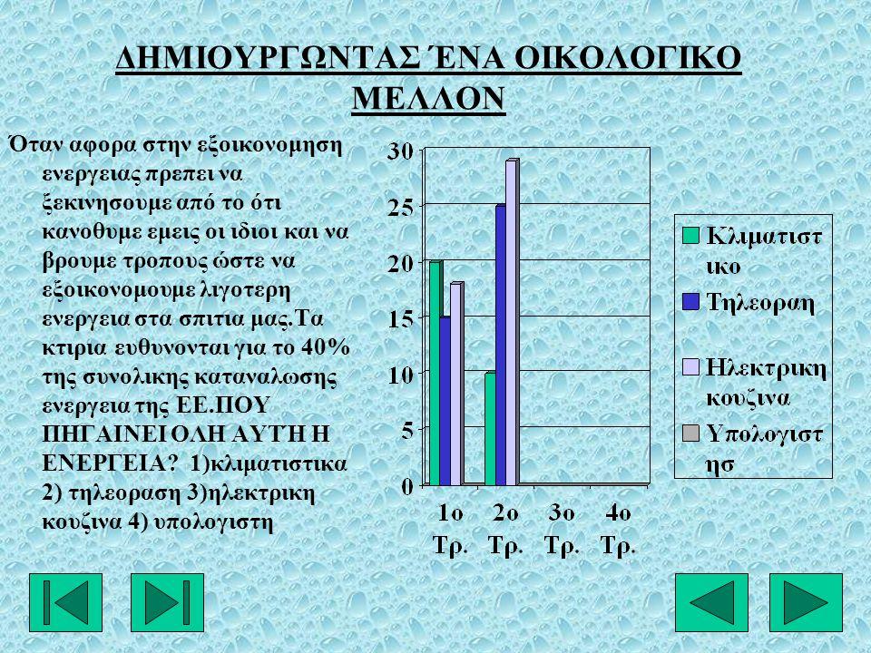 ΔΗΜΙΟΥΡΓΩΝΤΑΣ ΈΝΑ ΟΙΚΟΛΟΓΙΚΟ ΜΕΛΛΟΝ