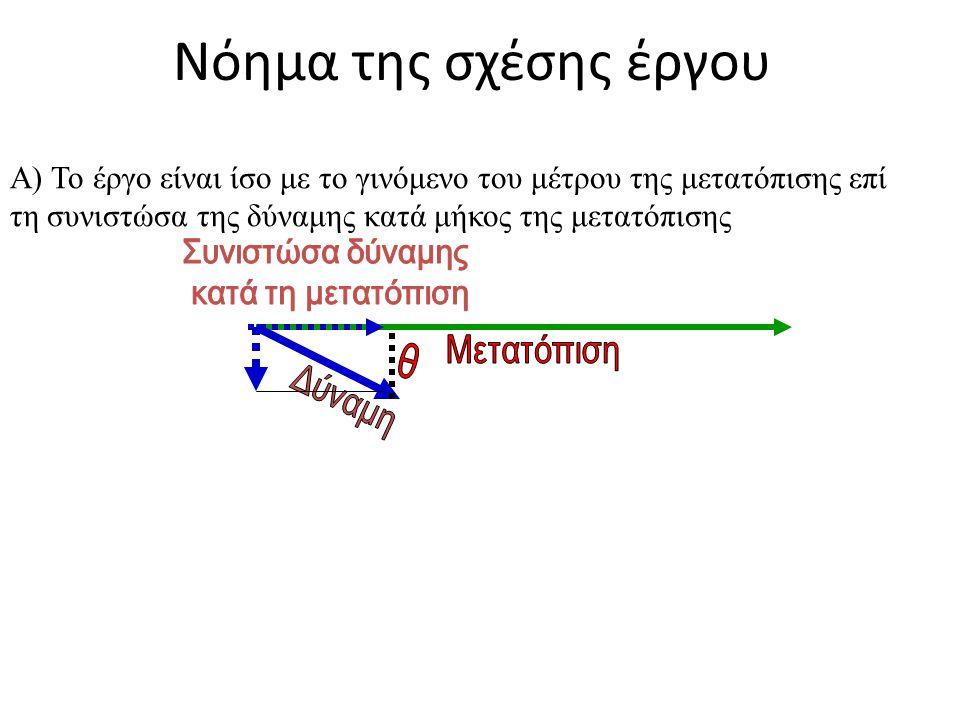 Νόημα της σχέσης έργου Α) Το έργο είναι ίσο με το γινόμενο του μέτρου της μετατόπισης επί τη συνιστώσα της δύναμης κατά μήκος της μετατόπισης.