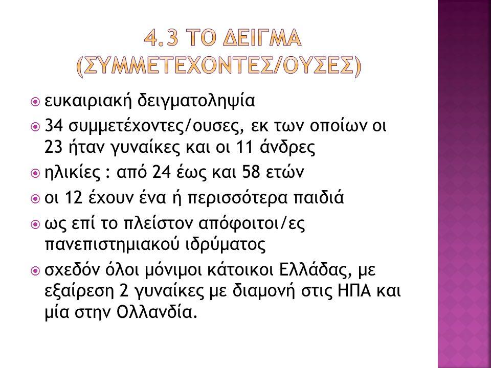 4.3 Το Δεiγμα (Συμμετeχοντεσ/ουσεσ)