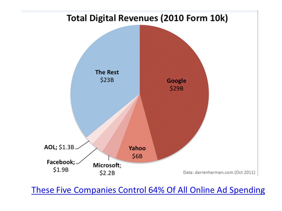 These Five Companies Control 64% Of All Online Ad Spending