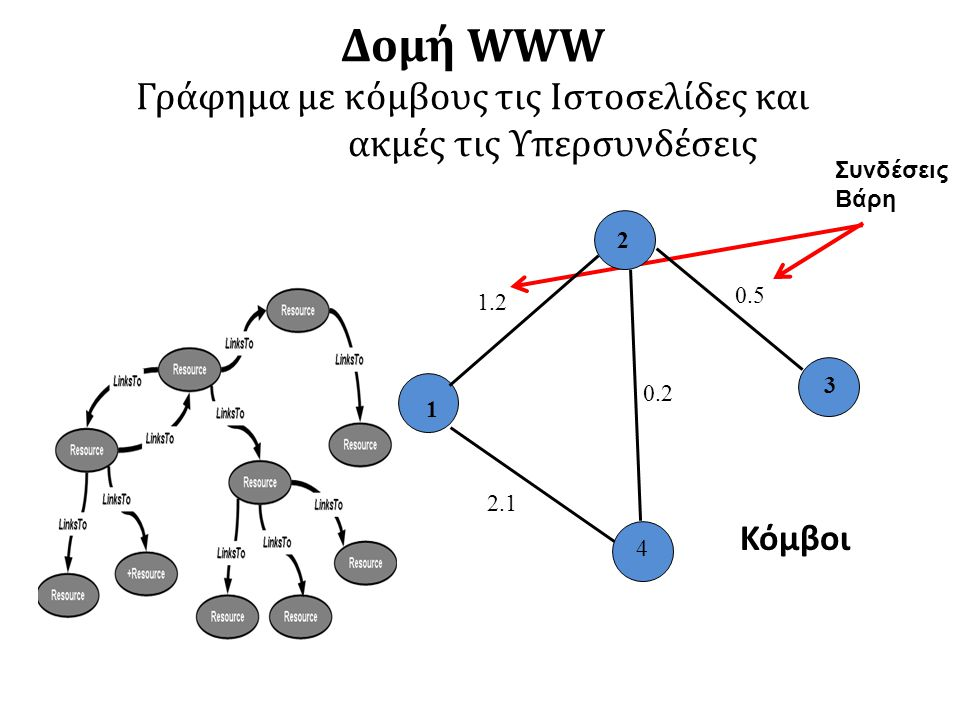 Δομή WWW Γράφημα με κόμβους τις Ιστοσελίδες και ακμές τις Υπερσυνδέσεις